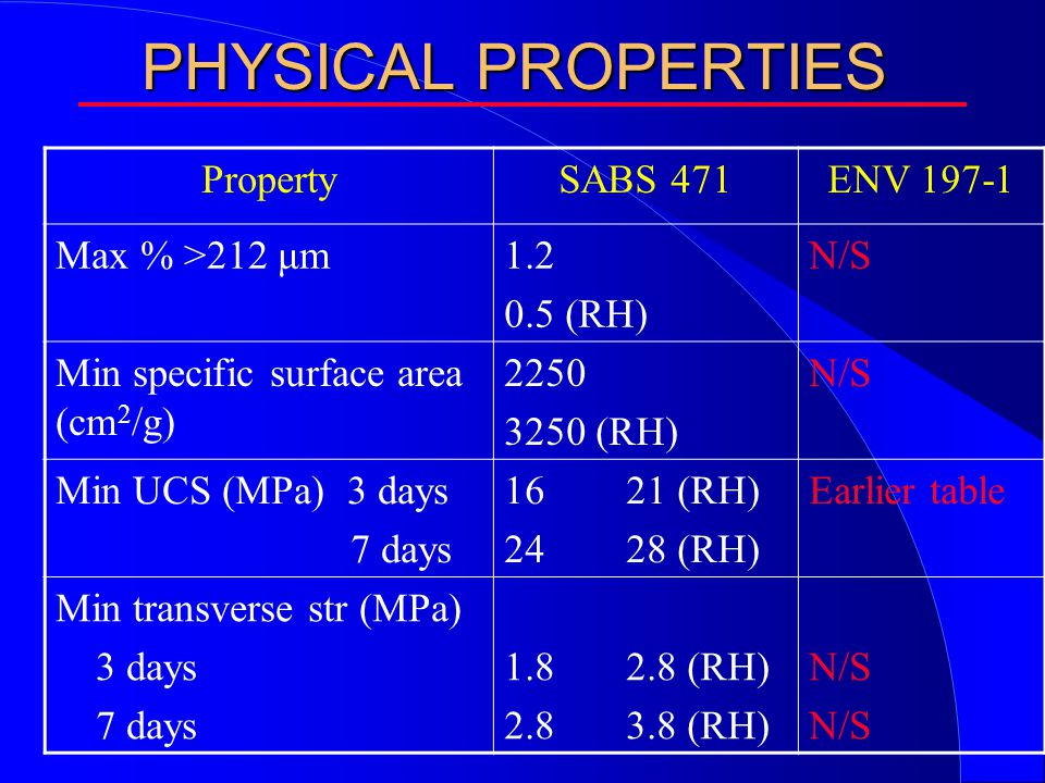 PHYSICAL PROPERTIES PropertySABS 471ENV 197-1 Max % >212 μm1.2 0.5 (RH) N/S Min specific surface area (cm 2 /g) 2250 3250 (RH) N/S Min UCS (MPa) 3 days 7 days 16 21 (RH) 24 28 (RH) Earlier table Min transverse str (MPa) 3 days 7 days 1.8 2.8 (RH) 2.8 3.8 (RH) N/S