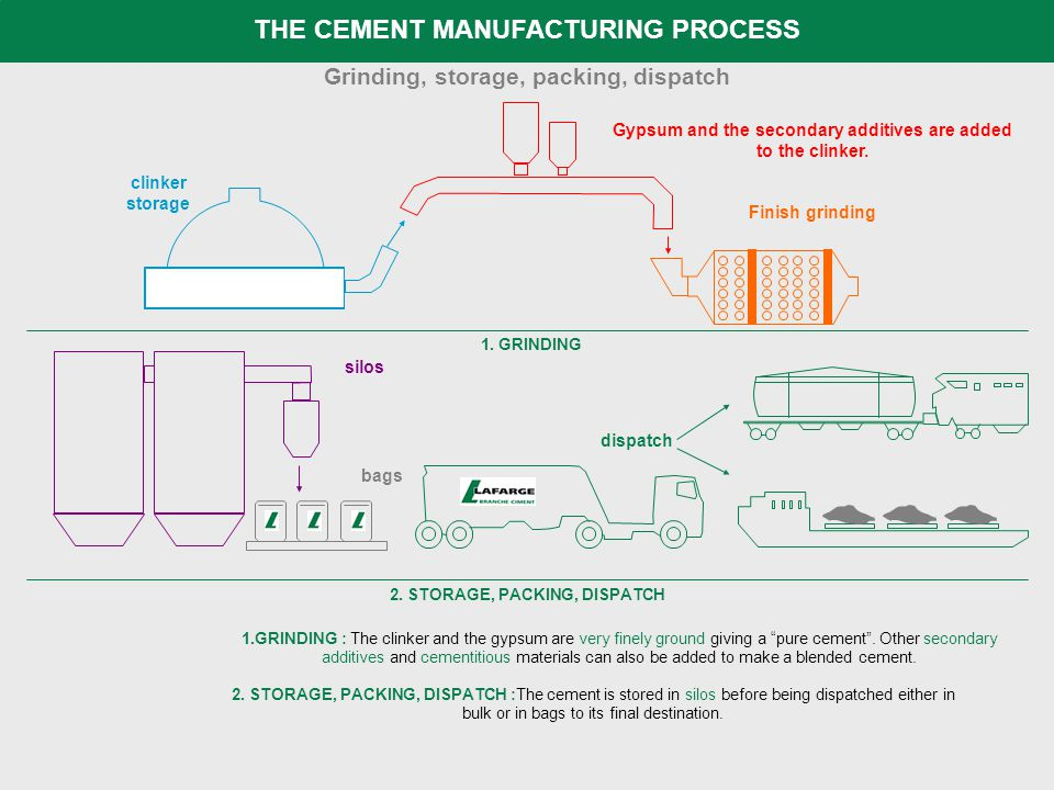 THE CEMENT MANUFACTURING PROCESS 1.GRINDING : The clinker and the gypsum are very finely ground giving a pure cement .
