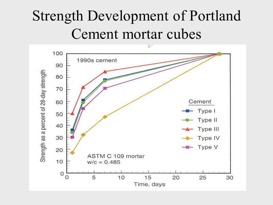 Strength Development of Portland Cement mortar cubes