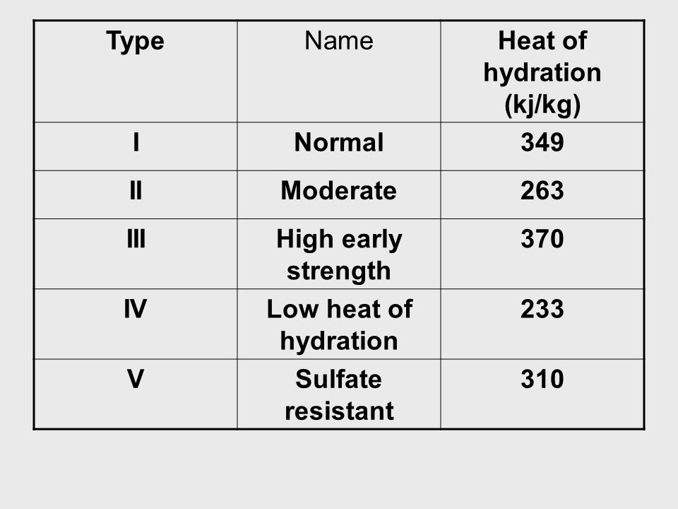 TypeNameHeat of hydration (kj/kg) INormal349 IIModerate263 IIIHigh early strength 370 IVLow heat of hydration 233 VSulfate resistant 310