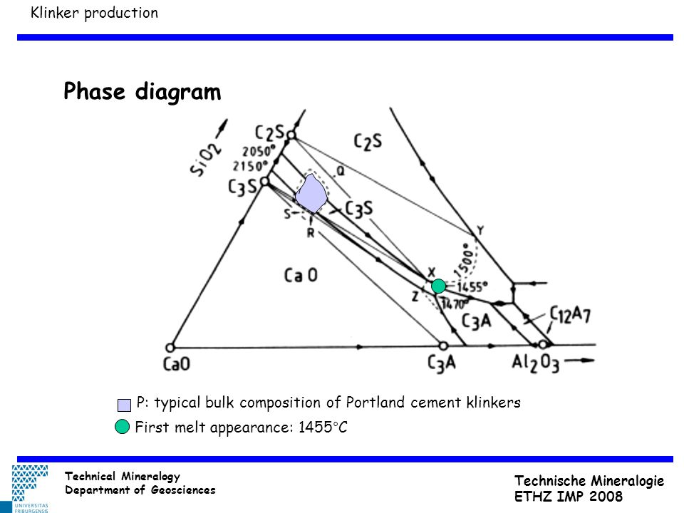 P: typical bulk composition of Portland cement klinkers First melt appearance: 1455°C Phase diagram Klinker production Technical Mineralogy Department