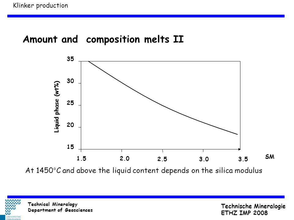 Amount and composition melts II At 1450°C and above the liquid content depends on the silica modulus Klinker production 15 20 25 30 35 1.52.0 2.53.0 S