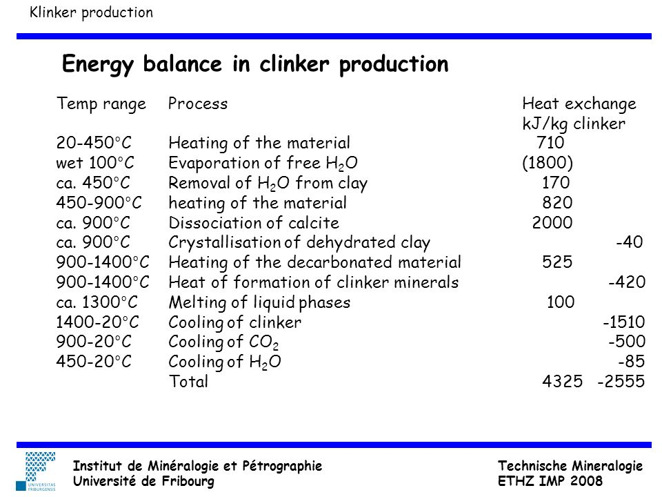 Energy balance in clinker production Temp range 20-450°C wet 100°C ca. 450°C 450-900°C ca. 900°C 900-1400°C ca. 1300°C 1400-20°C 900-20°C 450-20°C Pro