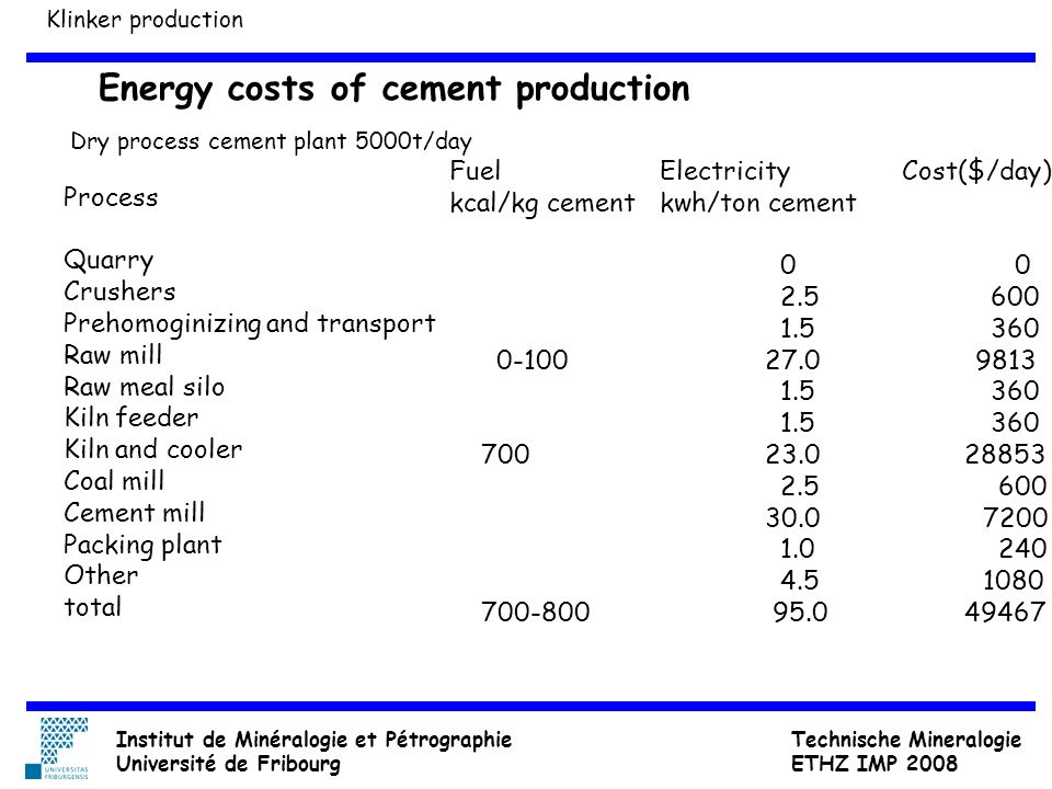 Energy costs of cement production Process Quarry Crushers Prehomoginizing and transport Raw mill Raw meal silo Kiln feeder Kiln and cooler Coal mill C