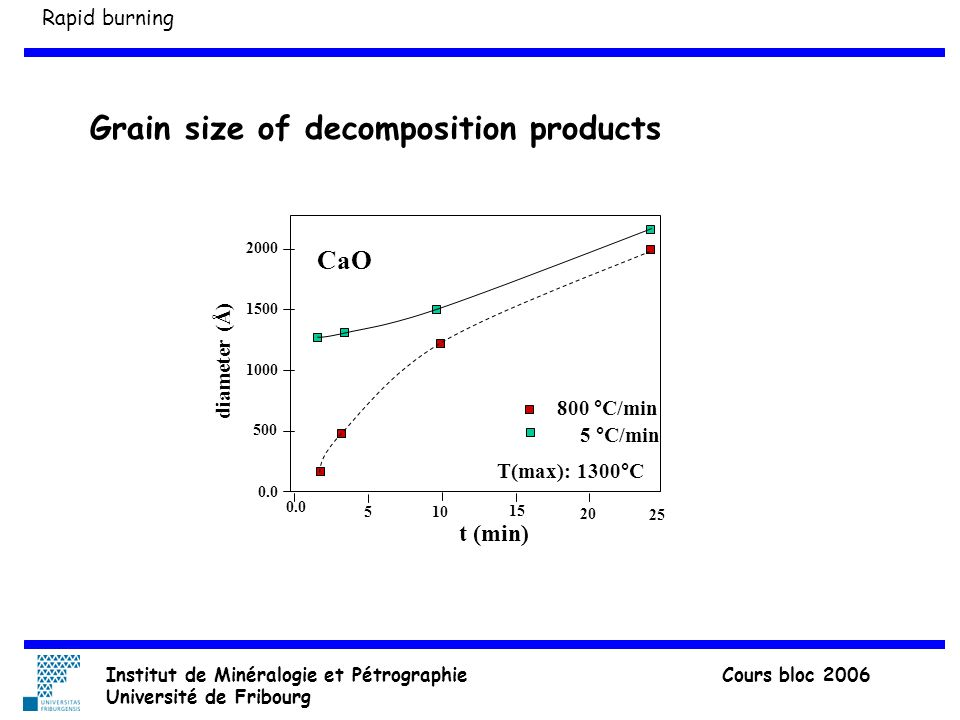 Grain size of decomposition products diameter (Å) 0.0 510 15 20 0.0 500 1000 1500 2000 t (min) 25 800 °C/min 5 °C/min T(max): 1300°C CaO Rapid burning