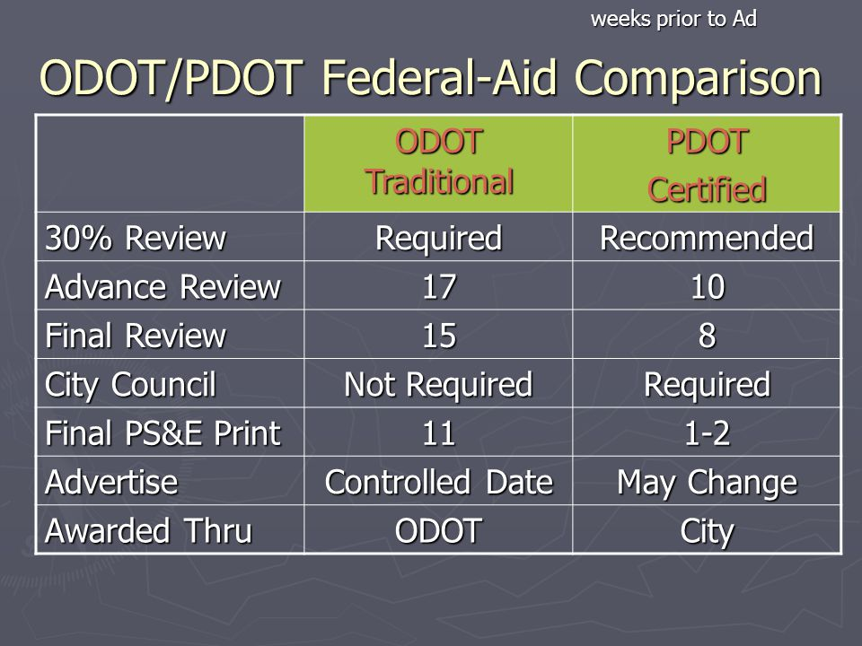 ODOT/PDOT Federal-Aid Comparison ODOT Traditional PDOTCertified 30% Review RequiredRecommended Advance Review 1710 Final Review 158 City Council Not Required Required Final PS&E Print 111-2 Advertise Controlled Date May Change Awarded Thru ODOTCity weeks prior to Ad