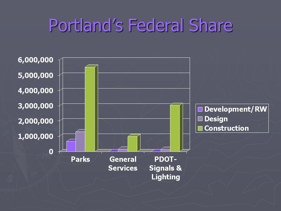 Portland's Federal Share