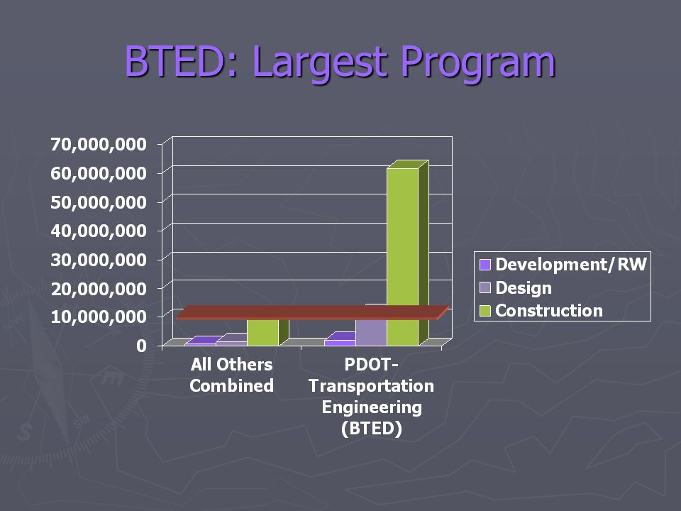 BTED: Largest Program