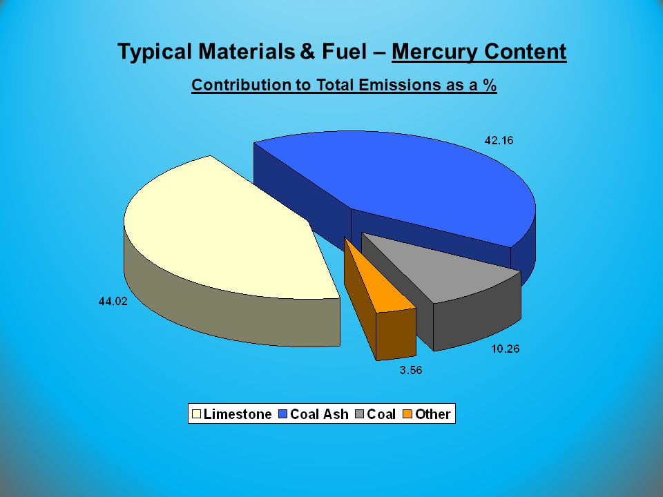 Typical Materials & Fuel – Mercury Content Contribution to Total Emissions as a %