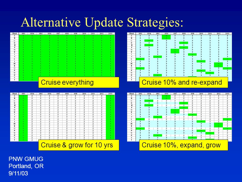Alternative Update Strategies: Cruise everything Cruise 10%, expand, grow Cruise 10% and re-expand Cruise & grow for 10 yrs PNW GMUG Portland, OR 9/11