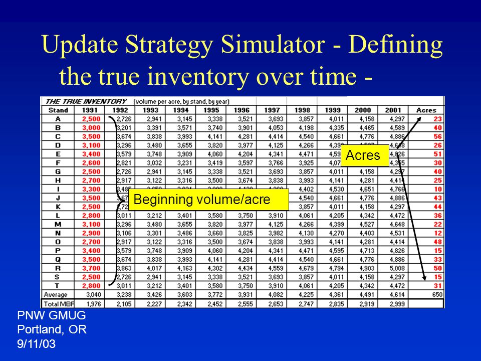 Update Strategy Simulator - Defining the true inventory over time - Acres Beginning volume/acre PNW GMUG Portland, OR 9/11/03