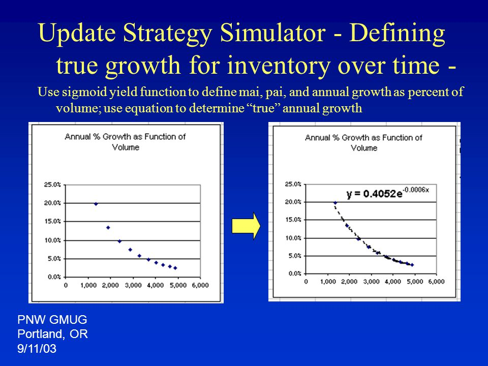 Update Strategy Simulator - Defining true growth for inventory over time - Use sigmoid yield function to define mai, pai, and annual growth as percent