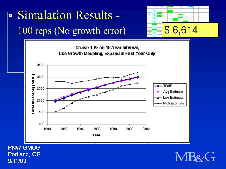 Simulation Results - 100 reps (No growth error) $ 6,614 PNW GMUG Portland, OR 9/11/03