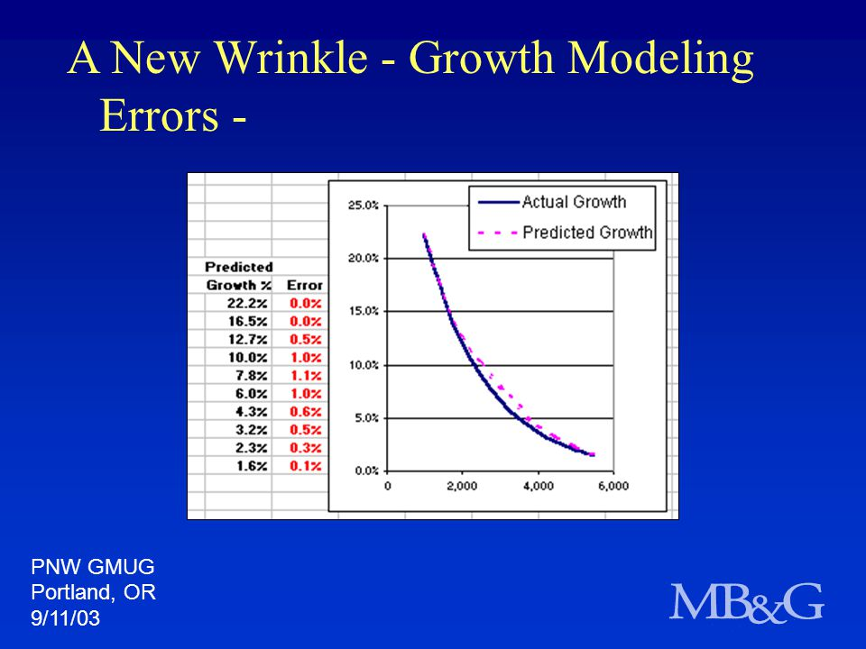 A New Wrinkle - Growth Modeling Errors - PNW GMUG Portland, OR 9/11/03