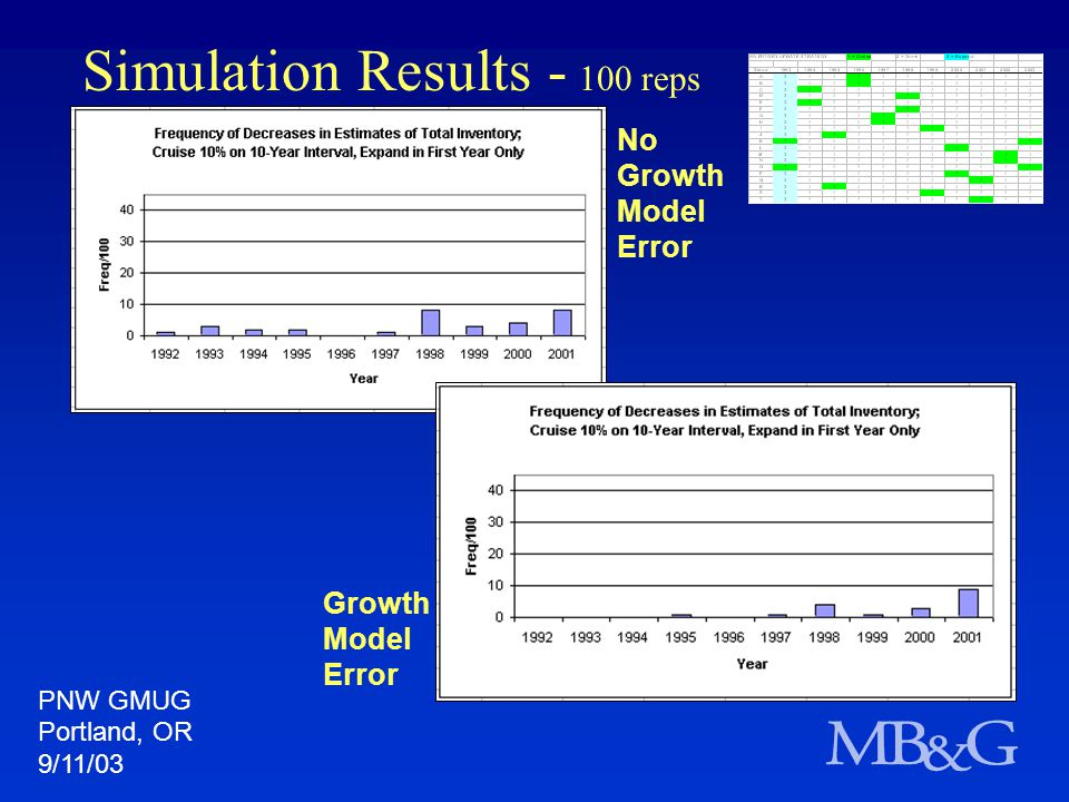 Simulation Results - 100 reps PNW GMUG Portland, OR 9/11/03 No Growth Model Error Growth Model Error