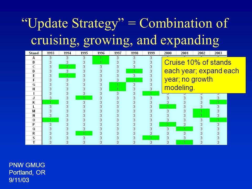 """Update Strategy"" = Combination of cruising, growing, and expanding Cruise 10% of stands each year; expand each year; no growth modeling. PNW GMUG Por"