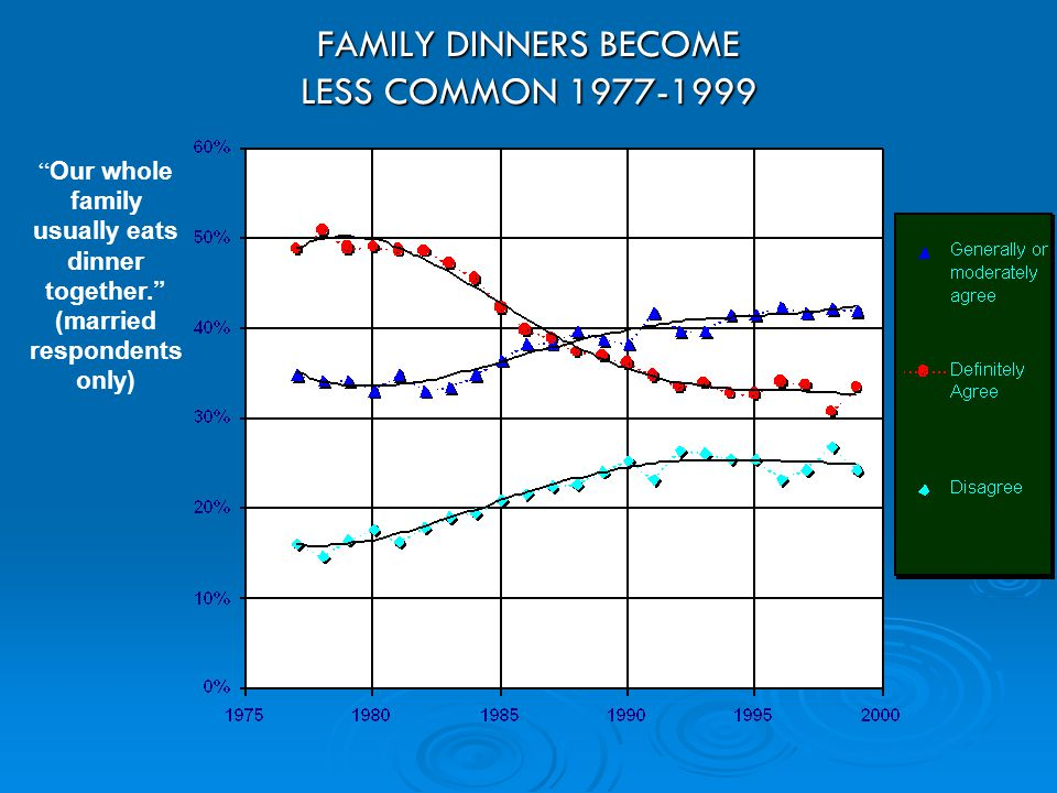 FAMILY DINNERS BECOME LESS COMMON 1977-1999 Our whole family usually eats dinner together. (married respondents only)