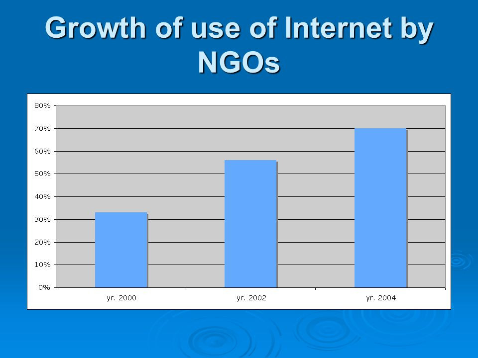 Growth of use of Internet by NGOs