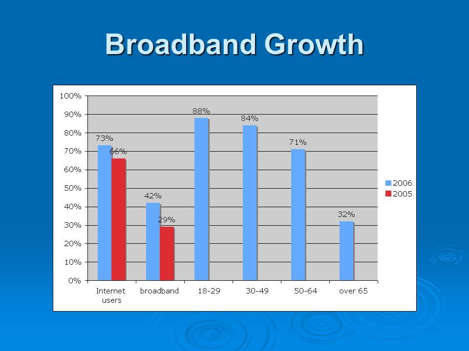 Broadband Growth