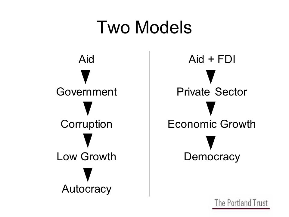 Two Models Aid Government Corruption Low Growth Autocracy Aid + FDI Private Sector Economic Growth Democracy