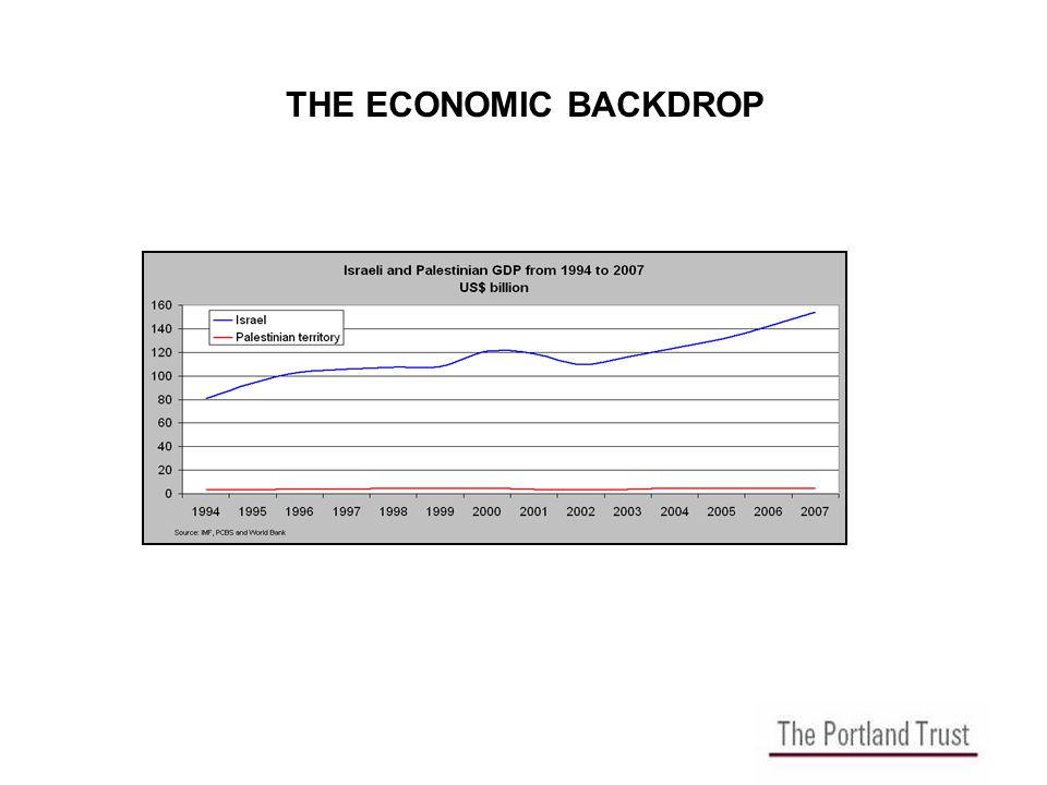 THE ECONOMIC BACKDROP