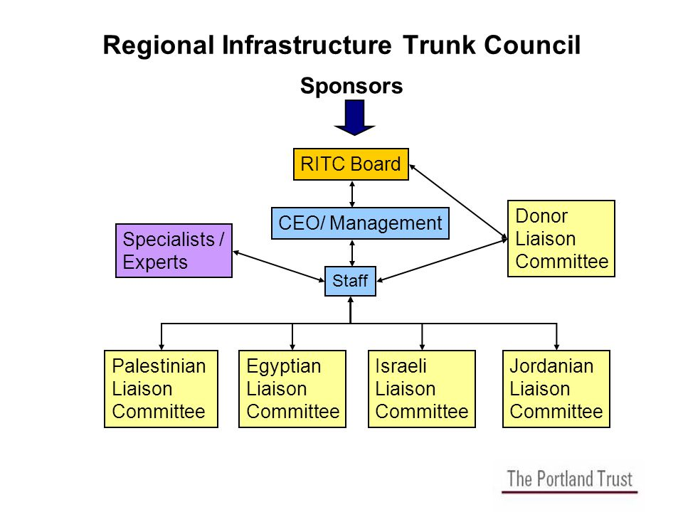 Regional Infrastructure Trunk Council RITC Board CEO/ Management Staff Palestinian Liaison Committee Egyptian Liaison Committee Israeli Liaison Committee Jordanian Liaison Committee Donor Liaison Committee Sponsors Specialists / Experts