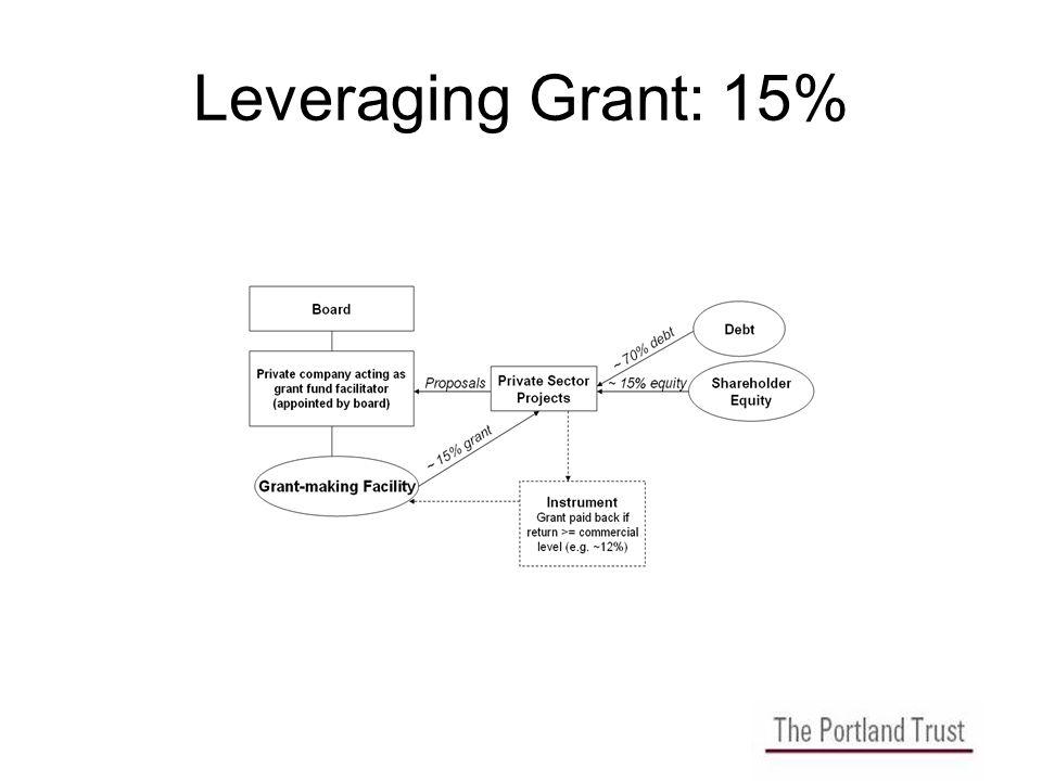 Leveraging Grant: 15%