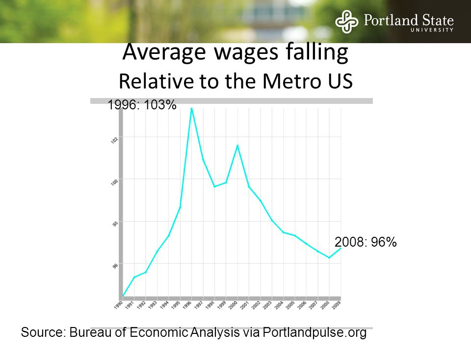 Average wages falling Relative to the Metro US Source: Bureau of Economic Analysis via Portlandpulse.org 1996: 103% 2008: 96%