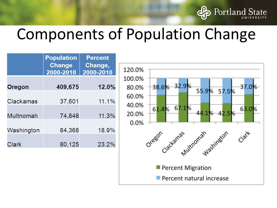 Components of Population Change Population Change 2000-2010 Percent Change, 2000-2010 Oregon409,67512.0% Clackamas37,60111.1% Multnomah74,84811.3% Washington84,36818.9% Clark80,12523.2%