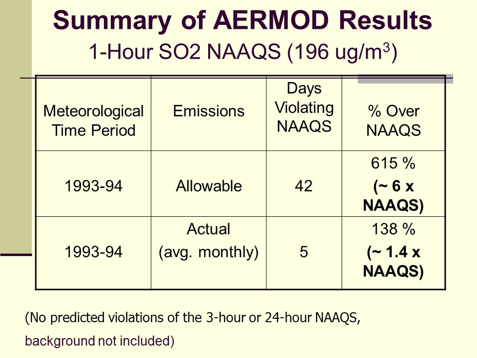 Summary of AERMOD Results 1-Hour SO2 NAAQS (196 ug/m 3 ) Meteorological Time Period Emissions Days Violating NAAQS % Over NAAQS 1993-94Allowable42 615