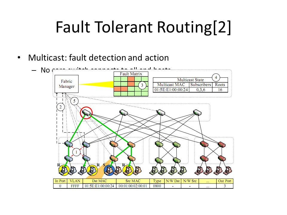 Fault Tolerant Routing[2] Multicast: fault detection and action – No core switch connects to all end hosts