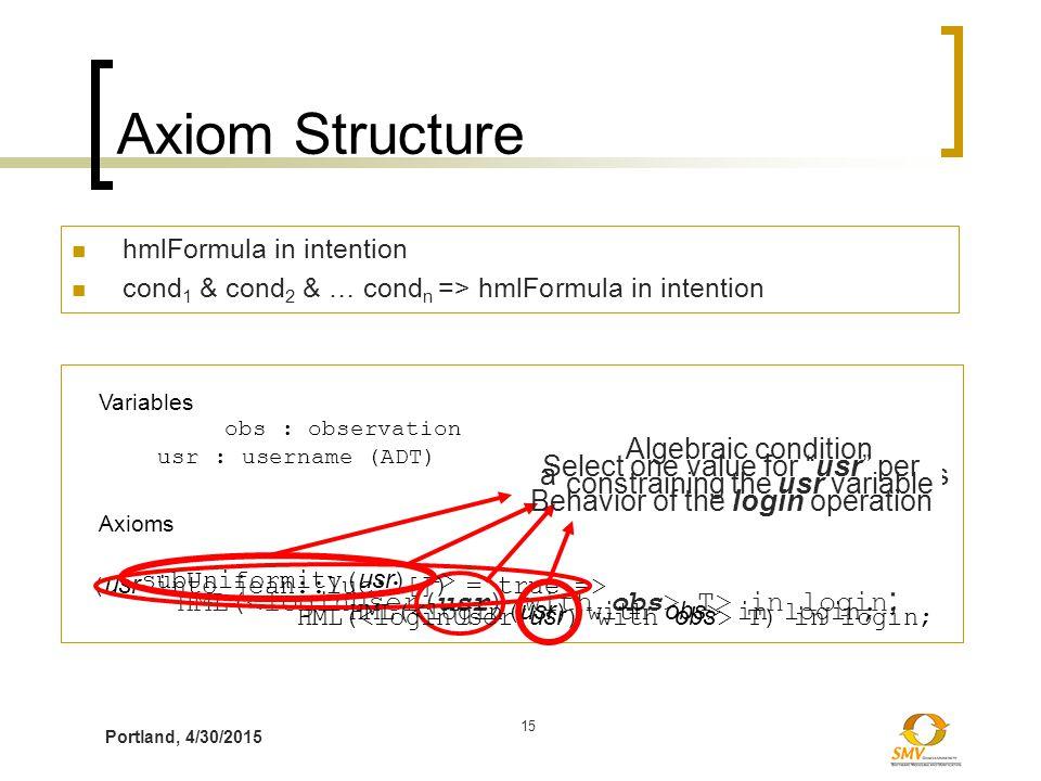 Portland, 4/30/2015 15 Axiom Structure hmlFormula in intention cond 1 & cond 2 & … cond n => hmlFormula in intention HML( T> in login ; Axioms Variabl