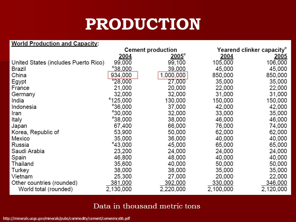 PRODUCTION http://minerals.usgs.gov/minerals/pubs/commodity/cement/cemenmcs06.pdf Data in thousand metric tons