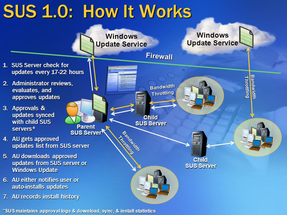 SUS 1.0: How It Works Parent SUS Server Firewall Child SUS Server Bandwidth Throttling Windows Update Service Bandwidth Throttling 2.Administrator reviews, evaluates, and approves updates 1.SUS Server check for updates every 17-22 hours 3.Approvals & updates synced with child SUS servers* 4.AU gets approved updates list from SUS server 6.AU either notifies user or auto-installs updates 7.AU records install history 5.AU downloads approved updates from SUS server or Windows Update *SUS maintains approval logs & download, sync, & install statistics