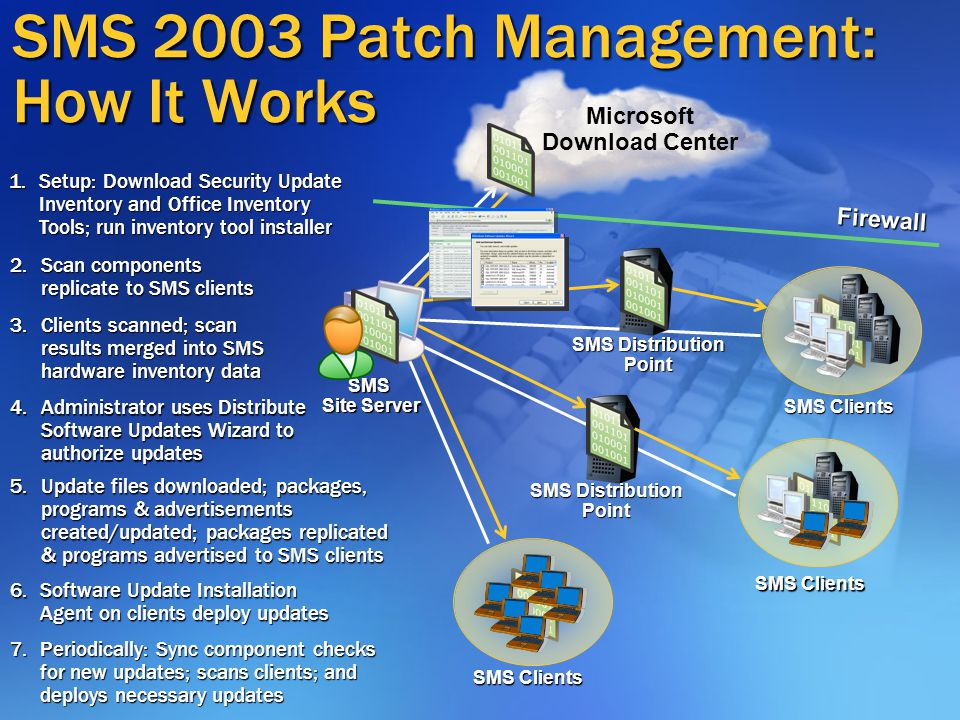 SMS 2003 Patch Management: How It Works Firewall SMS Site Server SMS Distribution Point SMS Clients Microsoft Download Center SMS Distribution Point 2.Scan components replicate to SMS clients 1.Setup: Download Security Update Inventory and Office Inventory Tools; run inventory tool installer 3.Clients scanned; scan results merged into SMS hardware inventory data 4.Administrator uses Distribute Software Updates Wizard to authorize updates 6.Software Update Installation Agent on clients deploy updates 7.Periodically: Sync component checks for new updates; scans clients; and deploys necessary updates 5.Update files downloaded; packages, programs & advertisements created/updated; packages replicated & programs advertised to SMS clients SMS Clients