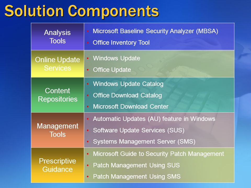 MBSA Update Scanning Functionality Overall direction MBSA update scanning functionality integrated into Windows patch management functionality MBSA becomes Windows vulnerability assessment & mitigation engine Near- and Intermediate-term plans MBSA 1.2 (Q4 2003) Improves report consistency, product coverage, and locale support Integrates Office Update Inventory Tool MBSA 2.0 (Q2 2004) Update scanning functionality migrates to SUS 2.0 / Microsoft Update MBSA leverages SUS 2.0 for update scanning