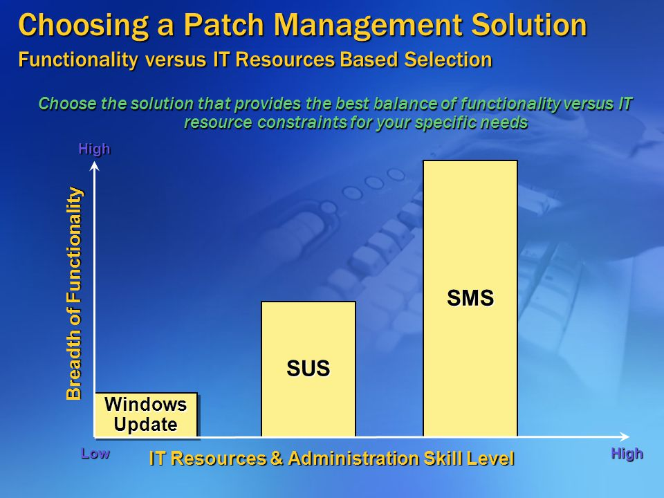 Windows Update Choosing a Patch Management Solution Functionality versus IT Resources Based Selection Choose the solution that provides the best balance of functionality versus IT resource constraints for your specific needs IT Resources & Administration Skill Level Breadth of Functionality SUS SMS LowHigh High