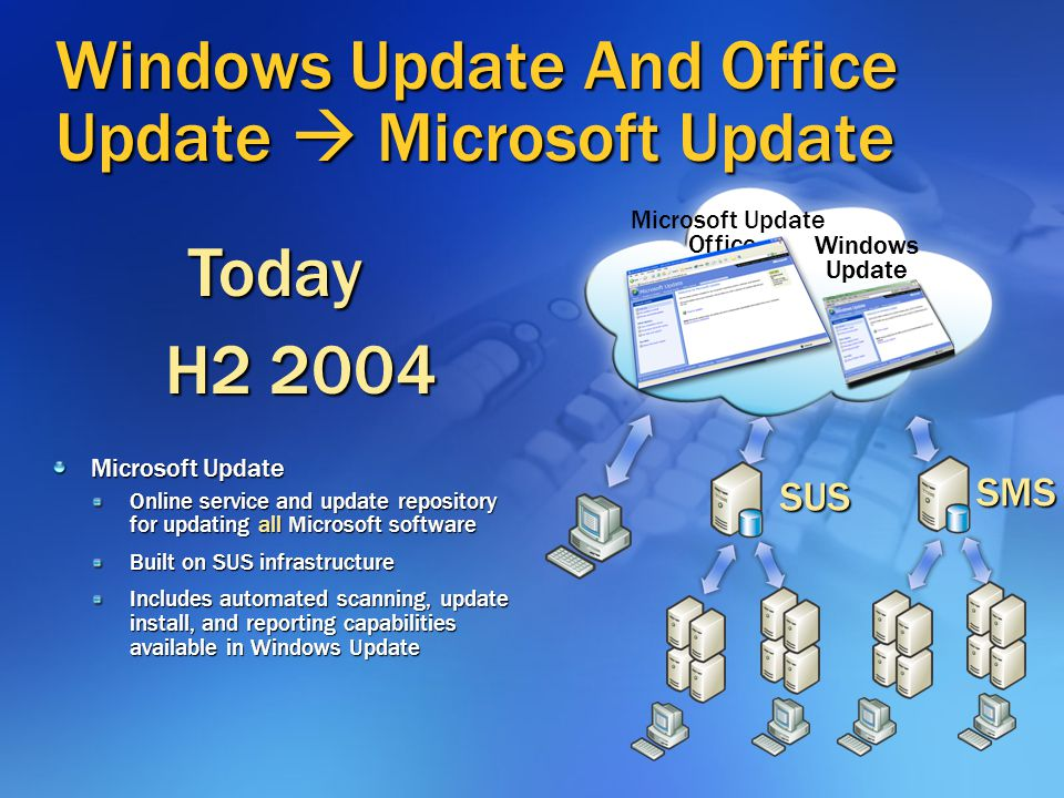 H2 2004 Today Windows Update And Office Update  Microsoft Update Microsoft Update Online service and update repository for updating all Microsoft software Built on SUS infrastructure Includes automated scanning, update install, and reporting capabilities available in Windows Update Office Update SMS Windows Update SUS Microsoft Update Windows Update