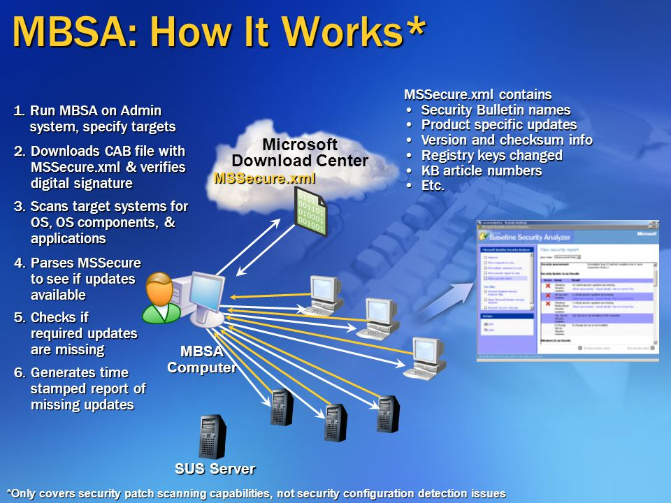 SMS 2003 Patch Management: Benefits Gives administrators control over patch management Allows staging & testing of updates before installation Fine-grained control of patch management options Automates key aspects of the patch management process Can update a broad range of Microsoft products (not limited to Windows and Office) Can also be used to update third party software and deploy & install any software update or application High level of flexibility via use of scripting