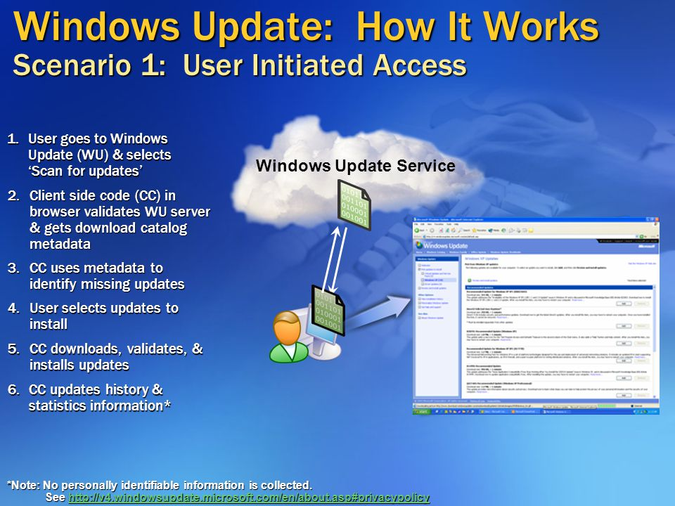 Windows Update: How It Works Scenario 1: User Initiated Access Windows Update Service 2.Client side code (CC) in browser validates WU server & gets download catalog metadata 1.User goes to Windows Update (WU) & selects 'Scan for updates' 3.CC uses metadata to identify missing updates 4.User selects updates to install 5.CC downloads, validates, & installs updates 6.CC updates history & statistics information* *Note: No personally identifiable information is collected.
