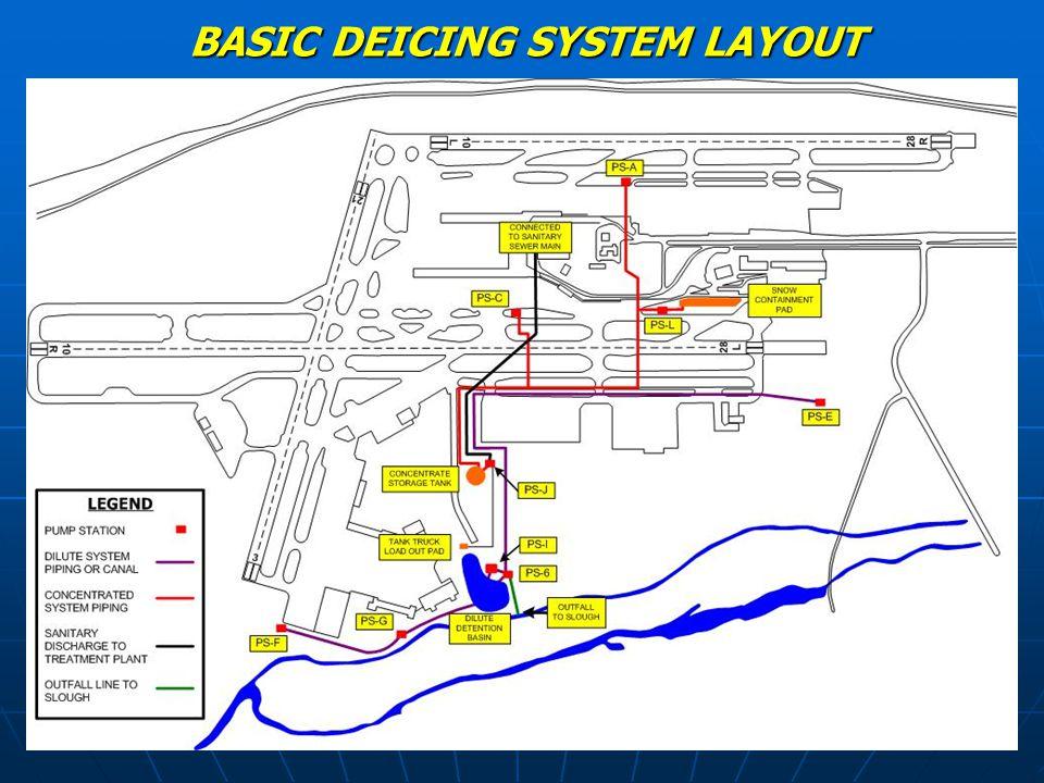 BASIC DEICING SYSTEM LAYOUT