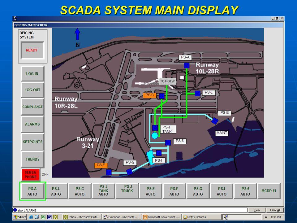 SCADA SYSTEM MAIN DISPLAY