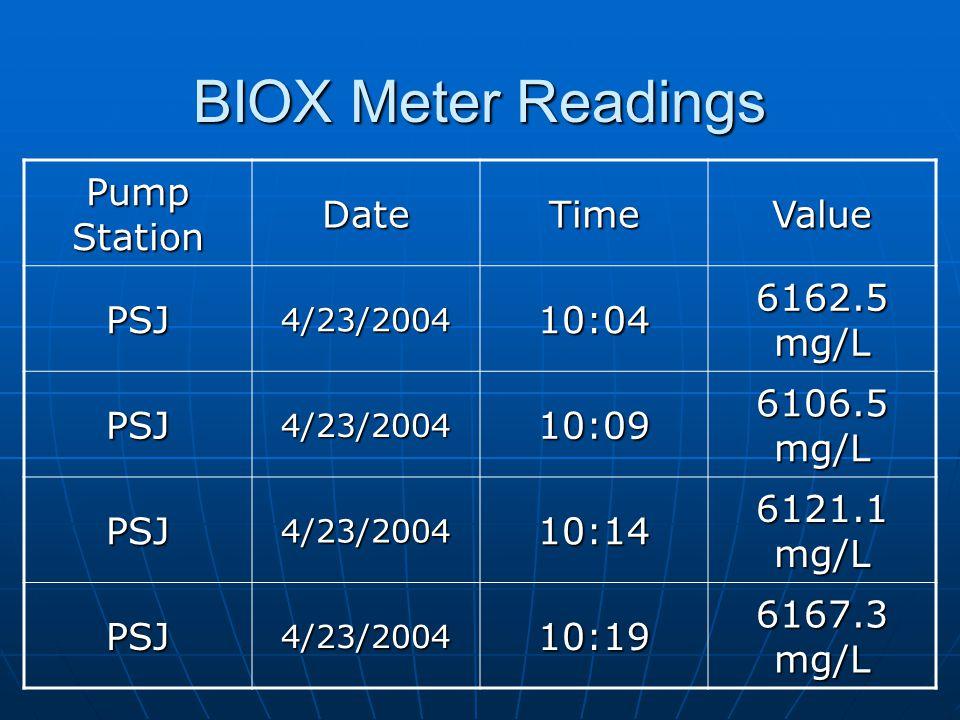 BIOX Meter Readings Pump Station DateTimeValue PSJ4/23/200410:04 6162.5 mg/L PSJ4/23/200410:09 6106.5 mg/L PSJ4/23/200410:14 6121.1 mg/L PSJ4/23/200410:19 6167.3 mg/L