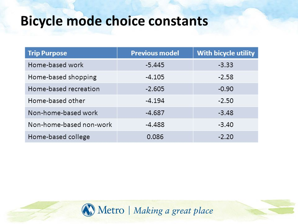Bicycle mode choice constants Trip PurposePrevious modelWith bicycle utility Home-based work-5.445-3.33 Home-based shopping-4.105-2.58 Home-based recr