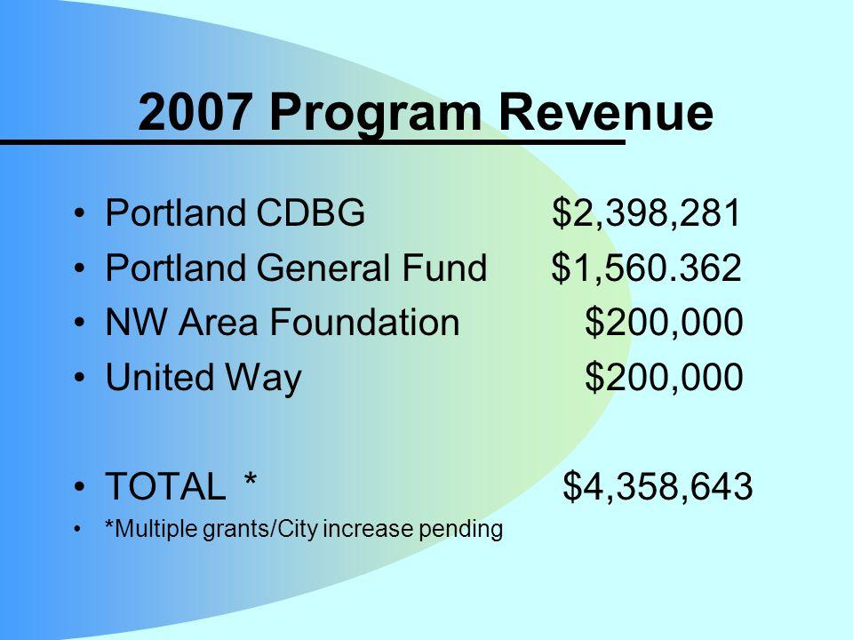 2007 Program Revenue Portland CDBG $2,398,281 Portland General Fund $1,560.362 NW Area Foundation$200,000 United Way$200,000 TOTAL * $4,358,643 *Multiple grants/City increase pending