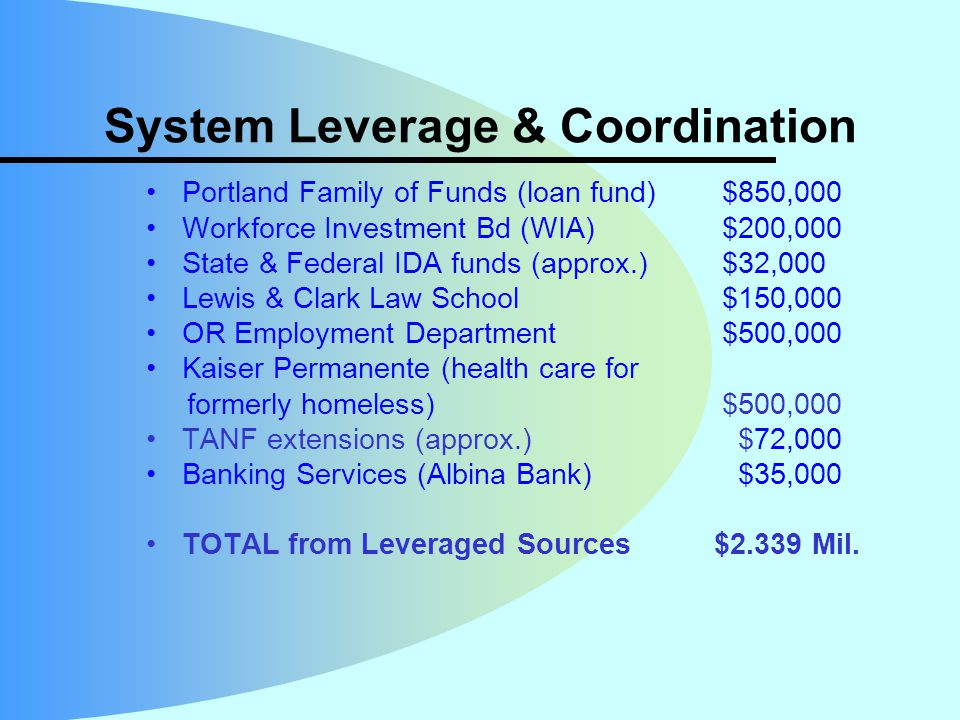 System Leverage & Coordination Portland Family of Funds (loan fund) $850,000 Workforce Investment Bd (WIA) $200,000 State & Federal IDA funds (approx.) $32,000 Lewis & Clark Law School $150,000 OR Employment Department $500,000 Kaiser Permanente (health care for formerly homeless) $500,000 TANF extensions (approx.) $72,000 Banking Services (Albina Bank) $35,000 TOTAL from Leveraged Sources $2.339 Mil.