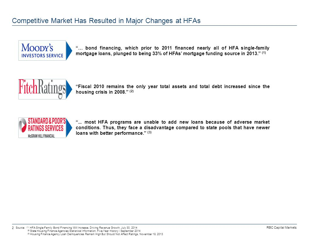 RBC Capital Markets 2 Competitive Market Has Resulted in Major Changes at HFAs Source: (1) HFA Single-Family Bond Financing Will Increase, Driving Rev