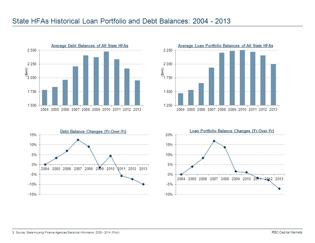 RBC Capital Markets 3 State HFAs Historical Loan Portfolio and Debt Balances: 2004 - 2013 Source: State Housing Finance Agencies Statistical Information, 2009 - 2014 (Fitch)