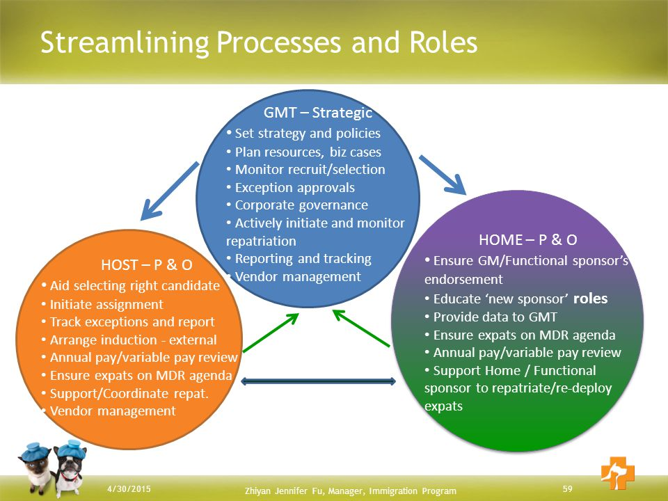 Streamlining Processes and Roles Zhiyan Jennifer Fu, Manager, Immigration Program 594/30/2015 GMT – Strategic Set strategy and policies Plan resources