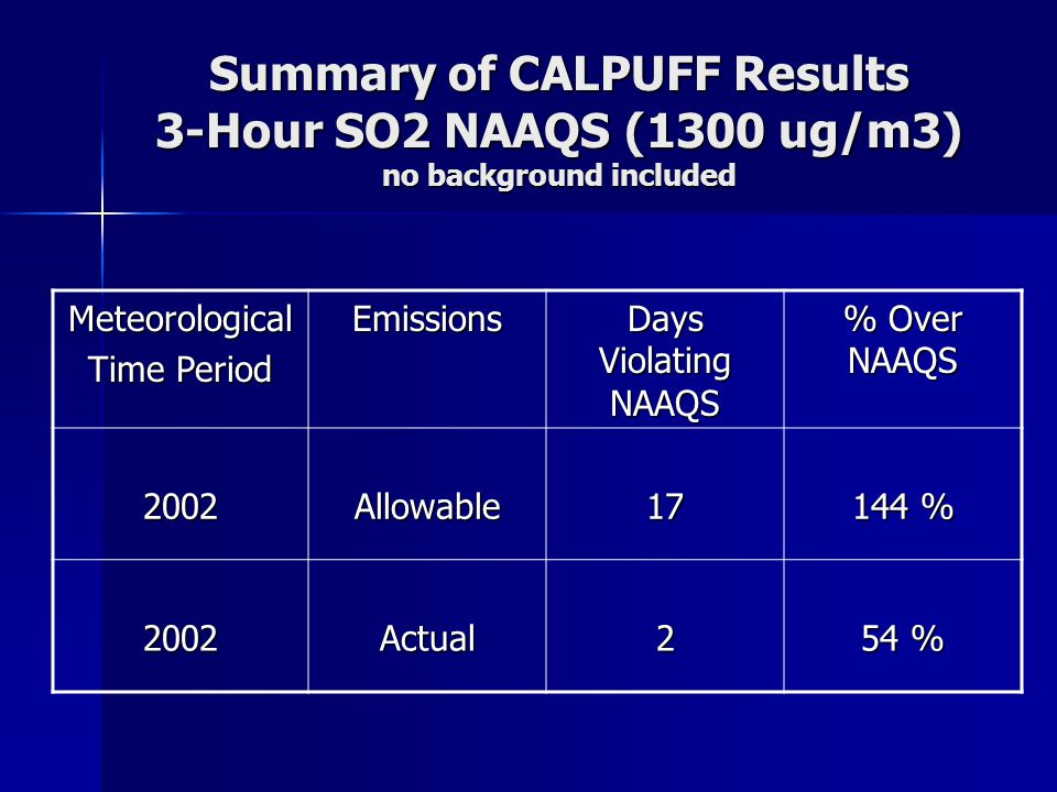 Summary of CALPUFF Results 3-Hour SO2 NAAQS (1300 ug/m3) no background included Meteorological Time Period Emissions Days Violating NAAQS % Over NAAQS